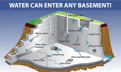 Aqua Lock Basement Waterproofers in Louisville, KY